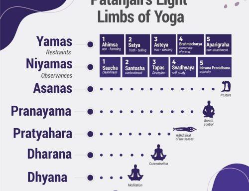 Patanjali's Eight Limbs of Yoga