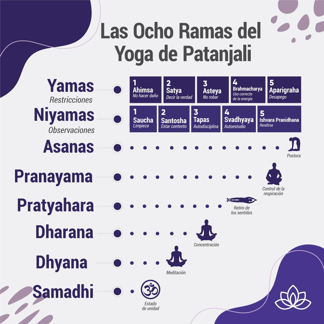 JTY Los Ocho Ramas del Yoga de Patanajali